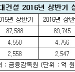 현대건설, 상반기 영업익 4756억 원…전년 대비 4.5%↑