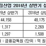 대림산업 상반기 영업익 2629억 원...전년 比 72.3%↑