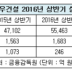 대우건설, 상반기 영업익 1683억 원…전년 比 7.6%↑