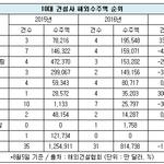 10대 건설사 해외수주 35% 감소...삼성물산 1위 '우뚝'