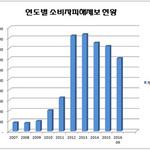 [창간 10주년] 제보 총 22만건...소비자-기업 소통 역할 '톡톡'