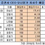 증권업계 올해 자사주 매입 '킹'은 여승주 사장, 2위는?