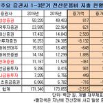 삼성증권, 10대 증권사 중 전산운용비 투자 '으뜸'