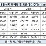 국산차 리콜 현대‧쌍용차 늘고, 기아·한국지엠·르노삼성 감소