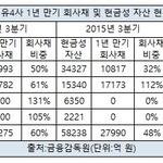 SK이노베이션, 회사채 상환능력 정유 4사 중 '최고'