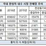 작년 내수 판매 르노삼성·한국GM '날고' 현대기아차 '주춤'