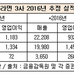 라면 3사 지난해 성적 오뚜기·삼양 '뛰고', 농심 '주춤'