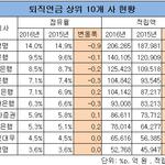 [퇴직연금 승자는?]①은행 점유율 50% 깨져...손보·증권 '대반격'