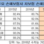 보험료 올린 손보사 '빅5', 작년 손해율 '뚝'...삼성화재·메리츠화재 '우수'
