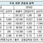 상장 건설사, 작년 수익개선 '방긋'...삼성물산 흑자, 대림산업 영업익 56%↑