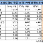 '중화권 자본' 업은 동양생명·현대라이프, 초회보험료 급증...삼성·한화·교보는 감소