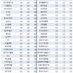 국내 신평사 1~2등급, 해외 나가면 7등급 아래