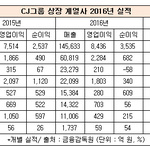 CJ그룹 상장계열사 작년 성적표...제일제당·대한통운 '방긋' 헬로비전‧프레시웨이 '울상'