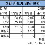 KB국민·신한카드, 순이익 절반 넘게 배당...카드사 배당성향이 높은 까닭은?