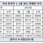 국내 완성차 2월 내수 판매 8.1% 증가…그랜저‧모닝 '선전'