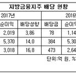 JB금융지주, 3년 연속으로 지방금융지주 최저 배당...내실 성장에 주력?