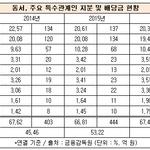 동서, 배당금 동결했지만 배당성향은 상승...김상헌 고문 등 오너 일가 얼마 받나?