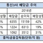 통신3사 배당성향 SK텔레콤 '최고'…KT는 배당액 60% '껑충'