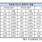금융당국 권고에도 휴면카드 되레 증가...롯데·우리·하나카드, 숫자·비중 상승