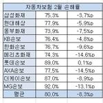 자동차보험 2월 손해율 '뚝'…메리츠화재 · AXA손보 개선세 뚜렷
