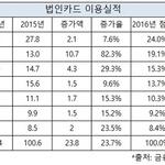신한카드, 법인카드 새 강자로 '우뚝'...점유율 높이며 1위 삼성카드 맹추격