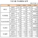 '전 계열사 흑자' 두산그룹의 올해 과제는?...연료전지 등 신사업 수익성 높이기 박차