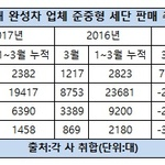 가격 낮춘 한국지엠 크루즈 3월 판매 76% 증가 '돌풍'...경쟁차종은 나란히 부진