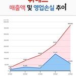 위메프, 2016년 매출 3천691억 원...전년 대비 70.5%↑