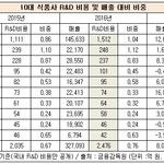 CJ제일제당·농심, 연구개발투자 식품업계 '최고'...10대 업체 8곳 R&D비중 1% 미만