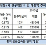 SK이노베이션, 정유4사 중 R&D 투자 '최고'...현대오일뱅크 '꼴찌'
