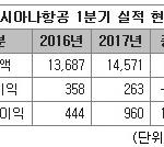 아시아나, 1분기 영업익 263억 원...전년比 26.6% 감소