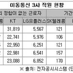 LG유플러스 비정규직 비율 21% '압도적'...SKT 3.9%, KT 2.5%