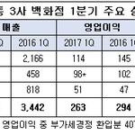 '공격경영' 신세계 웃고, '사드역풍' 롯데 울고...백화점 3사 1분기 실적 '명암'