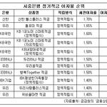 신한은행, 정기적금 이자율 1.7%로 '최고'...우리·KB국민 1.6%대