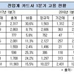 카드사 비정규직 비중 15%...현대·롯데카드, 파견직 채용으로 비중 상승