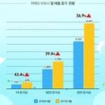 위메프, 월 매출 1천만 원 이상 판매자 36.9% '급증'