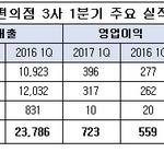 CU·GS25·, 1분기 매출·영업익 '껑충'...세븐일레븐만 성장세 '주춤'