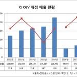 """CJ CGV, 외부음식물 반입에도 매점 매출 36% 증가...""""메뉴 다양화 주효"""""""