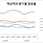 액상커피시장 춘추전국시대...롯데·동서·매일유업 등 5대 업체 점유율 '혼전'