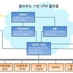 KT, 국토부와 함께 '드론 관리 체계' 개발 나선다