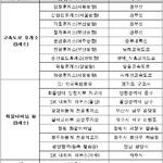 '디지털 운행기록장치' 고속도로 휴게소서 무상 점검