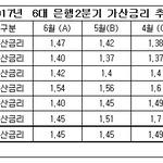 은행권 주담대 가산금리 상승세 '주춤'...KB국민 '내리고' 우리은행 '올리고'