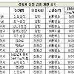 [살충제계란] 추가 검출 농장 32곳 '생산자번호'는?...경기도 다수 '비상'