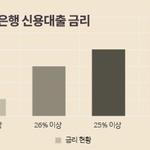 법정최고금리 인하로 저축은행 '직격탄'...14곳 평균금리 24% 넘어
