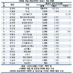 최양하 한샘 회장, 전문경영인 중 자사주 보유 '1위'...2위 이재경 두산 부회장
