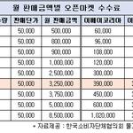 """G마켓·옥션·11번가 등 판매수수료, 해외 이베이보다 비싸"""