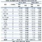 500대 기업 R&D 비중 2.7%…제약업종 1위, IT전기전자 2위