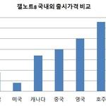 갤노트8 국내 출시가격, 해외 판매가와 비교해 보니...