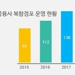 금융업무 한 번에 처리하는 복합점포 얼마나 늘었나?...KB금융 최다 증가