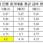 시중은행 중소기업 대출 평균 금리 IBK기업 '최고', KEB하나 '최저'